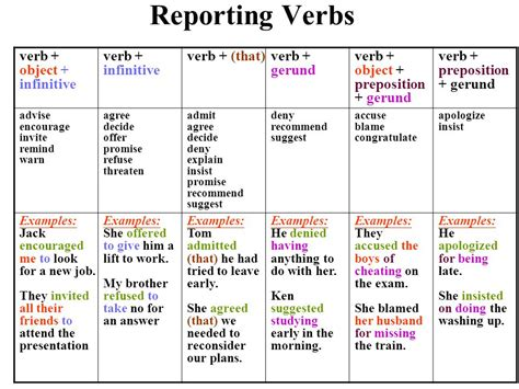 verb pattern congratulate reporting verbs verb object infinitive verb
