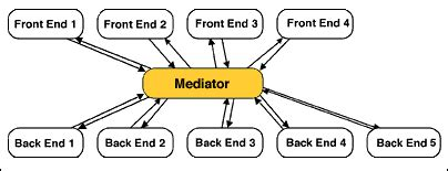 mediator pattern javascript exle javascript testing mediators using sinon and inject