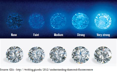 Things To Learn About Diamonds From Loosediamondsreviews by Fluorescence None Faint Blue Bad Or