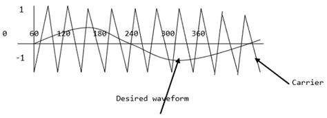 tutorialspoint electronics power electronics pulse width modulation