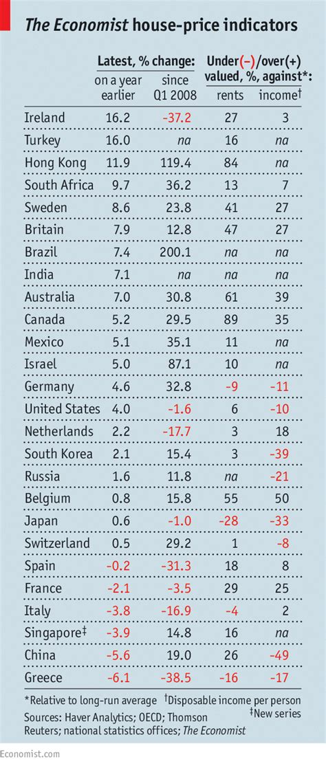 2015 Mba Rankings Economist by The Economist Global House Price Rankings Spain Looking