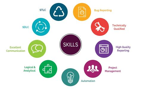 10 skills every software tester should master in 2017 ql
