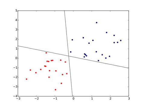 Pattern Classification And Regression Using Multilayer Perceptron | file perceptron cant choose svg wikipedia