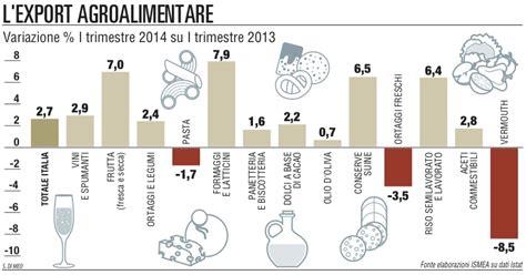istituto di servizi per il mercato agricolo alimentare export agroalimentare il segno 232 positivo i mercati