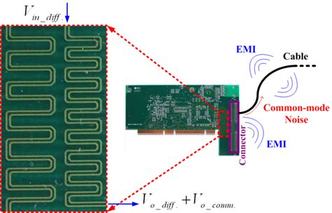rf design guidelines pcb layout and circuit optimization electromagnetic compatibility signal and power integrity