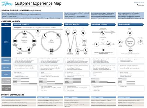 retail layout problem 121 best ux customer experience maps images on pinterest