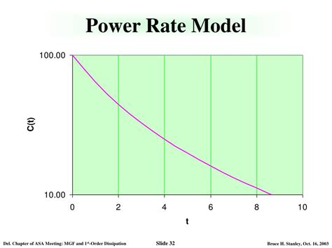 rate energy is dissipated by a resistor at what average rate is energy dissipated by the resistor 28 images numerical simulation of