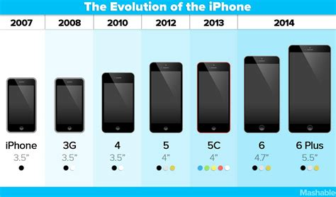 iphone evolution mashable on quot the evolution of the iphone http t co wzqbcwhgir http t co wtih9ymsfw quot