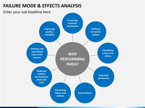 failure mode  effect analysis fmea powerpoint template sketchbubble