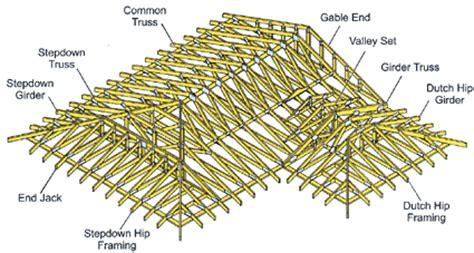 locke truss products locke truss