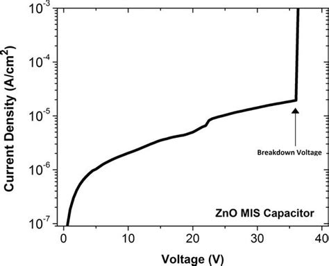 capacitor current density semiconductor materials by ultrasonic spray pyrolysis and their application in electronic