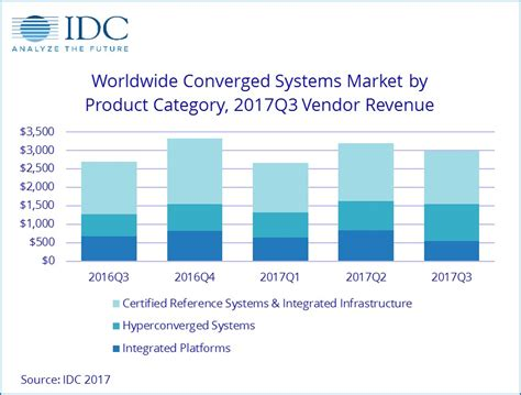 Idc Global Mba by Worldwide Converged Systems Revenue Increased 10 8 Year