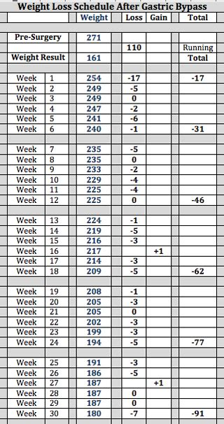 Weight Loss Chart After Gastric Bypass
