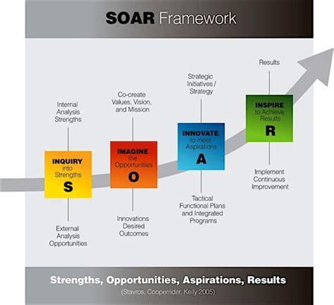 Target Home Design Inc Soar Framework