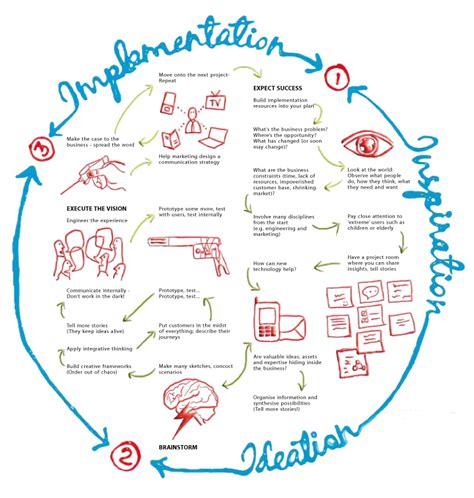 design thinking kit design thinking the innovation s engine moebio