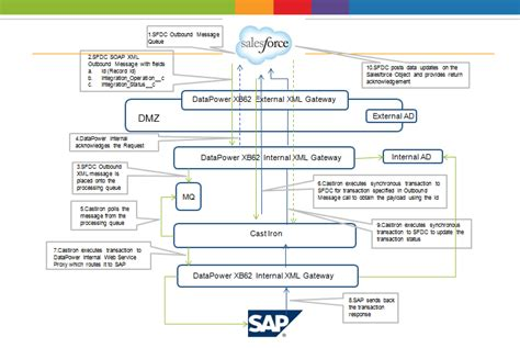 xml time pattern near real time integration pattern for salesforce and sap