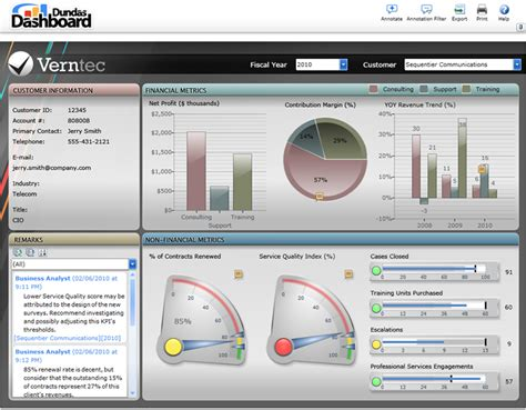 performance dashboard template technology performance dashboard exle