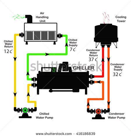 chiller diagram chiller diagram cycle stock vector 416186839