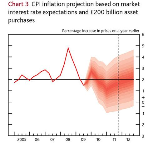 uk inflation rate (cpi) leaps to 1.5% as car costs spike