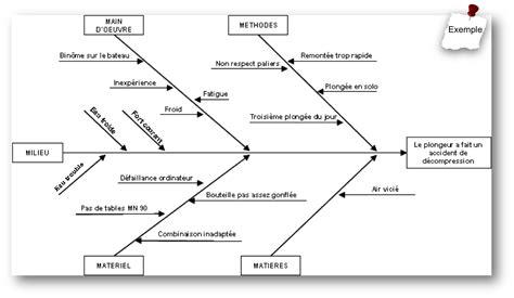 gestion de projet r 233 aliser le diagramme diagramme cause effet ishikawa exemple diy enthusiasts