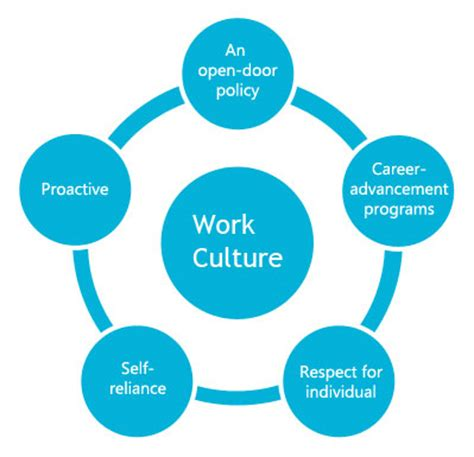 work that works emergineering a positive organizational culture books successful work culture of companies flying colour