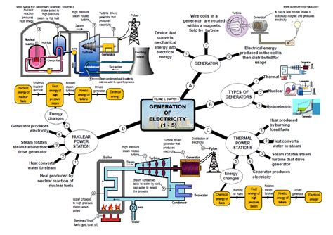 primary science electricity sciencemindmaps