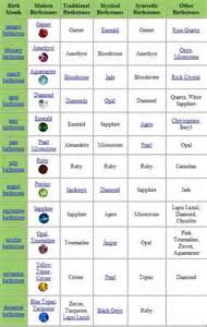 best 20 birthstones ideas on