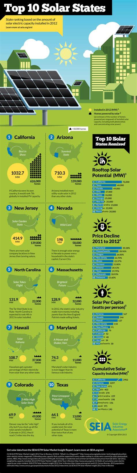 list top ten solar panels top ten us states using solar power infographics