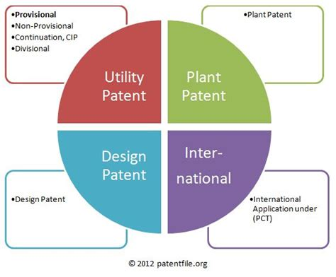 what is a provisional patent application a provisional