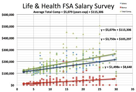 Healthcare Mba Salary by Actuary Salary Survey Actuary Dw Global