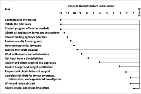 Research Grant Letter help writing astronomy research