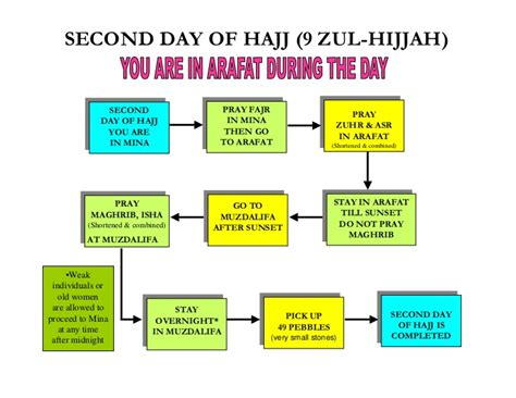 hajj steps hajj guide step by step pictures 1