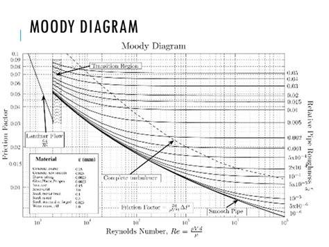 moody diagram qabatia water sewer system ppt