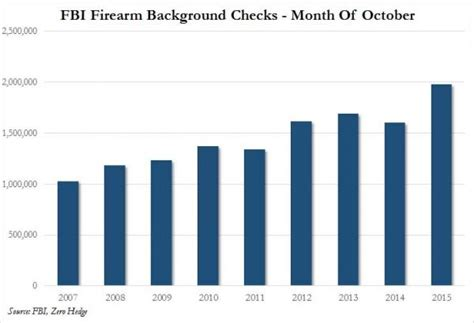 Sal Pace Criminal Record October Gun Sales Hit Record High For Six Consecutive Months Zero Hedge