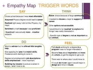 stanford design thinking lab empathy map submission