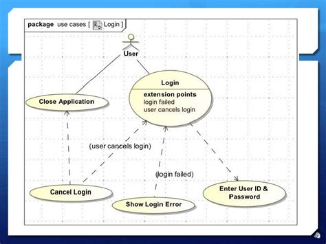 sysml use diagram modeling requirements with sysml