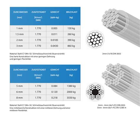 stahlseil zugfestigkeit tabelle drahtseil pvc ummantelung stahlseil pvc seil verzinkt