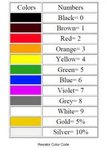 code color basic electronic components resistor color coding