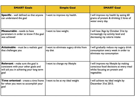 smart goals 1024x768 5s 2015 pinterest health