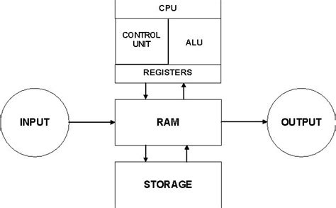 what is computer explain with block diagram tatachilla computer information systems