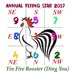 2017 flying feng shui 2017 flying xuan kong annual analysis for year of the rooster ding you feng shui store