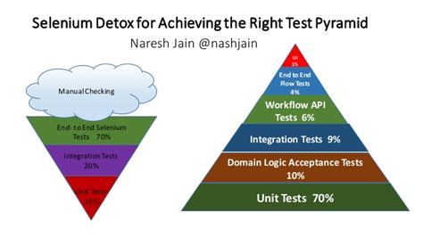 How To Detox Right Before A Test by Selenium Detox For Achieving The Right Testing Pyramid