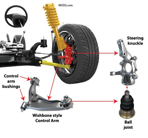 ball joint replacement ricks  auto repair advice ricks  auto repair advice
