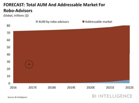 Aum Executive Mba Program by 3 Reasons Why Robo Advisors Threaten The Traditional