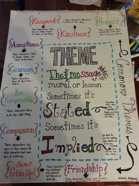 reading unit themes 17 best images about theme reading anchor charts on