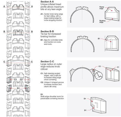 tread pattern name bontrager g5 downhill tire unveiled mtbr com