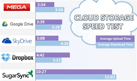 dropbox upload speed which is the fastest cloud service