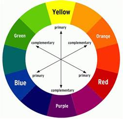 the complementary color of blue is mutation color wheel madness