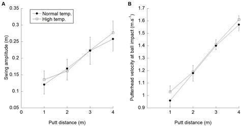 body temperature swings frontiers the effects of increased body temperature on