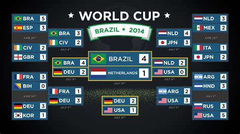 fifa world cup result screenfeed offering world cup digital signage content in